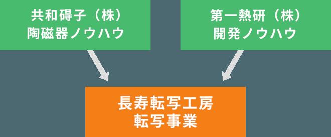 共和碍子(株)陶磁器ノウハウ、第一熱研(株)開発ノウハウ→長寿転写工房転写事業